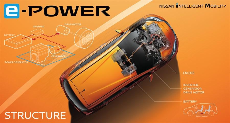 NISSAN PRESENTERAR EN NY ELEKTRISK KRAFTÖVERFÖRING: E-POWER